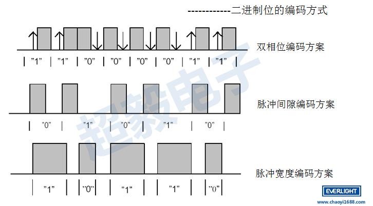红外线发射管信号的编码技术详解