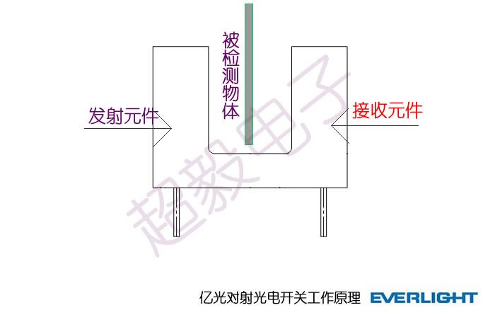 接收器有光电二极管或光电三极管
