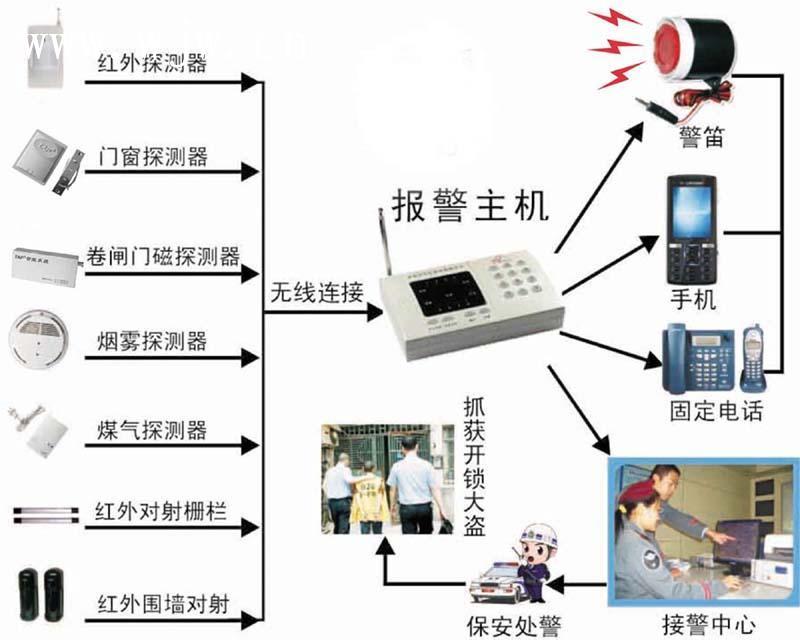 智能报警器上的亿光LED产品及红外LED元器件