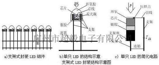 自上世纪九十年代以来,LED材料制作技术的研发取得多项突破,透明衬底梯形结构、纹理表面结构、商品化的超高亮度红、橙、黄、绿、蓝的LED产品相继问市,2000年开始在 低、中光通量的特殊照明中获得应用。LED的上、中游产业受到前所未有的重视,进一步推动下游的封装技术及产业发展,采用不同封装结构形式与尺寸,不同发光颜色的管芯及其双色、或三色组合方式,可生产出多种系列,品种、规格的产品。   LED产品封装结构的类型如图所示,也有根据发光颜色、芯片材料、发光亮度、尺寸大小等情况特征来分类的。单个管芯一般构成点光