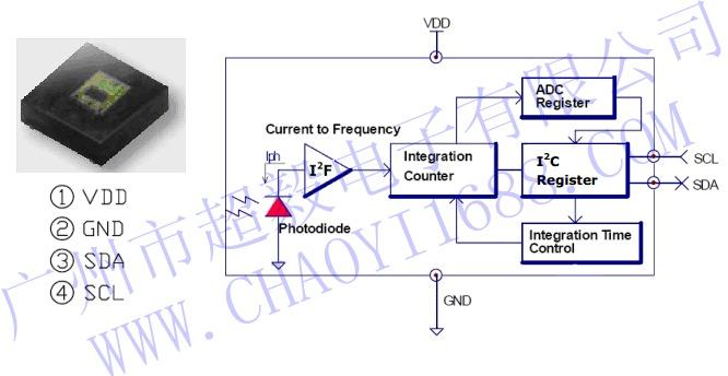 大对数电缆距离_环境光传感器原理及应用
