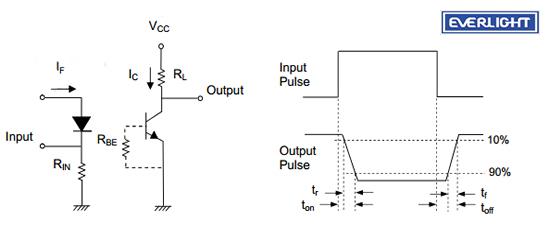 亿光直插6pin光耦4N26包含一个红外发光二极管的光耦合到光电晶体管。封装在一个6个引脚直插封装,可在宽的引线间距和SMD的选择。4N26体积小,寿命长,无触点,抗干扰强等特点,广泛应用在供电监管机构、数字逻辑输入、微处理器的输入等。   亿光光耦4N26尺寸与参数:    亿光光耦4N26电路图:    亿光直插6pin光耦4N26是超毅电子主推的产品之一,超毅电子以客户至上,品质第一,竭诚为顾客服务的宗旨,为您提供一系列的优质服务:免费寄送样品、提供产品规格书、出厂的检验报告、产品解决方案、满足