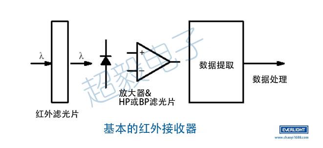 亿光红外线发射管是由红外发光二极管矩组成发光体,用红外辐射效率高的材料(常用砷化镓)制成PN结,正向偏压向PN结注入电流激发红外光,其光谱功率分布为中心波长830~950nm。今天亿光代理商为大家介绍一下红外线发射管在遥控系统中的工作原理。  从上图可以看出,整个遥控系统的组成,由常用的红外光源作为发射源体,也就是红外线发射管,当发射管发射信号,到接收器接收放大和滤波,再经过内部系统处理数据分离,再简化的红外传感/数据传输系统。整个发射信号到接收信号的流程就这样完成了。由一颗小小的亿光红外线发射管发射信号